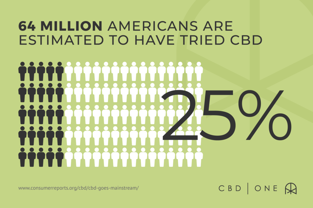 Americans Are Estimated To Have Tried CBD