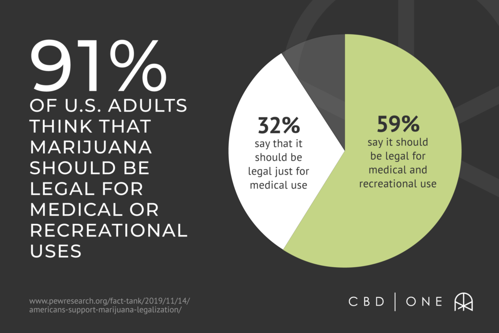91% of U.S. adults think that marijuana should be legal for medical or recreational uses