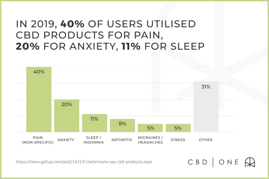 In 2019, 40% of users utilize CBD products for pain, 20% for anxiety, 11% for sleep
