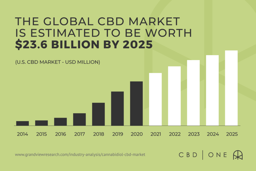 The Global CBD market is estimated to be worth $23.6 billion by 2025
